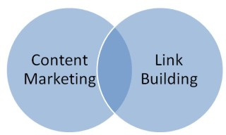 content marketinf and link building collapse in one circle